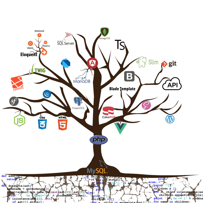 thatsend-development-tree