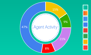 Agent Activity by Thats-End