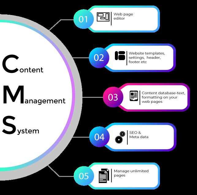 Content Management System for real estate website