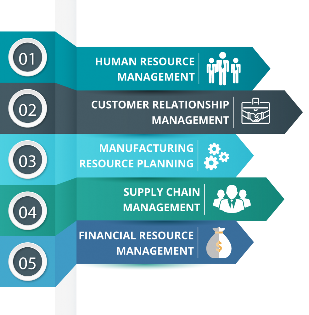 An ERP system makes for all process.